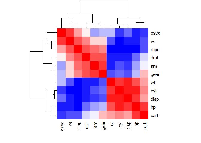 Correlation analysis – CHENYUAN